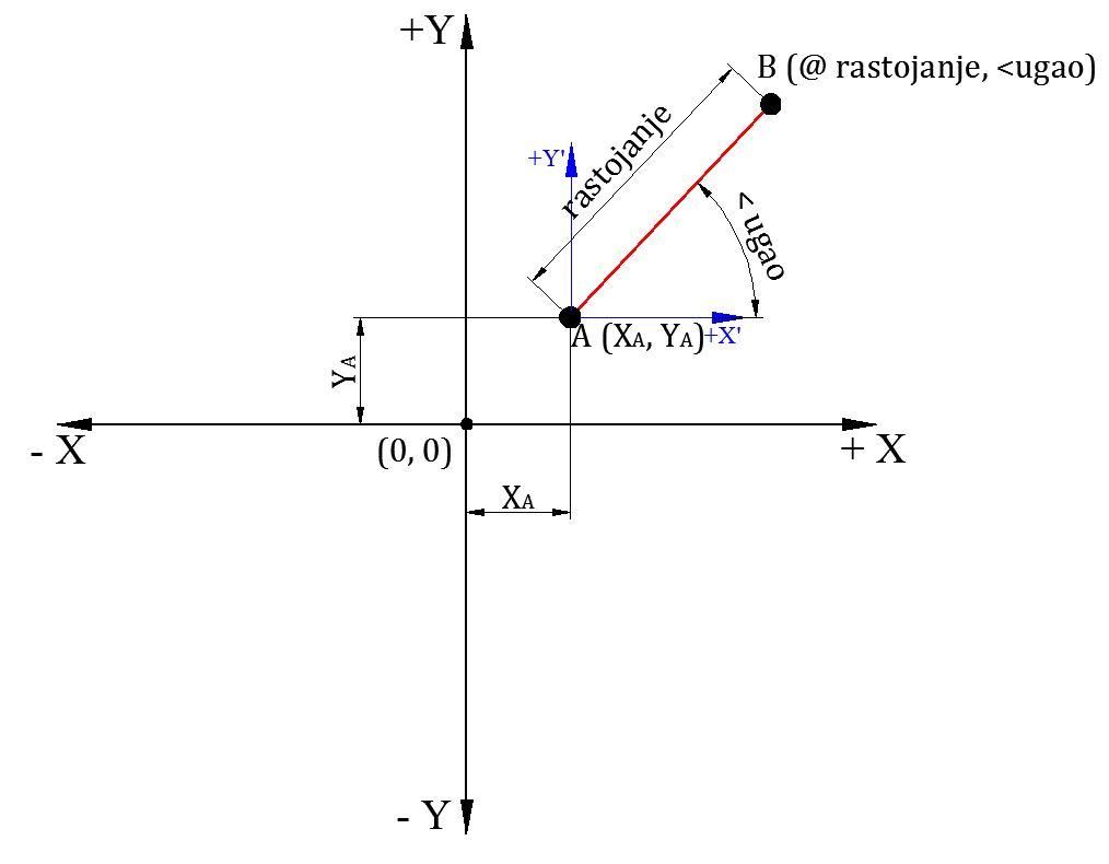 Поларне координате
