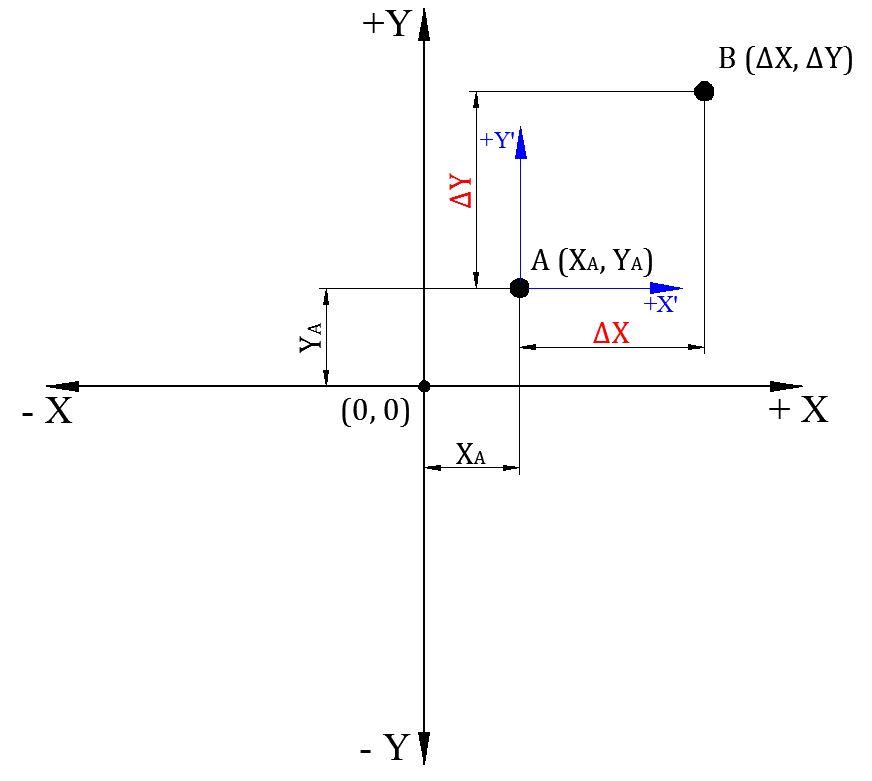 Релативне координате